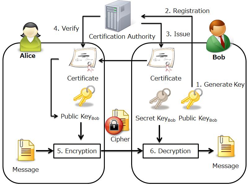 pki certificate van step sccm r2 requirements